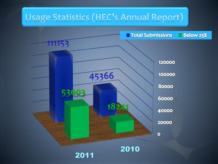 Usage Statistics (HEC's Annual Report)