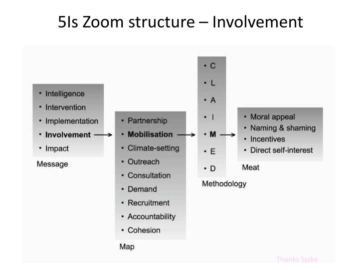 5Is Zoom structure – Involvement