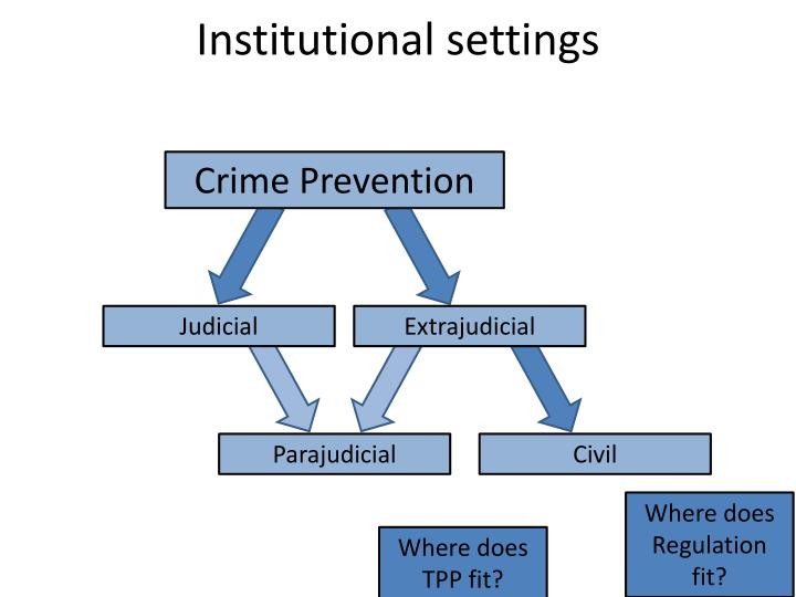 Institutional settings