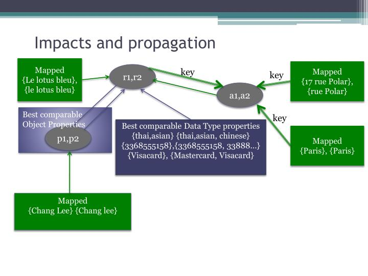 Impacts and propagation