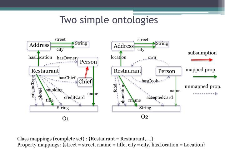 Two simple ontologies