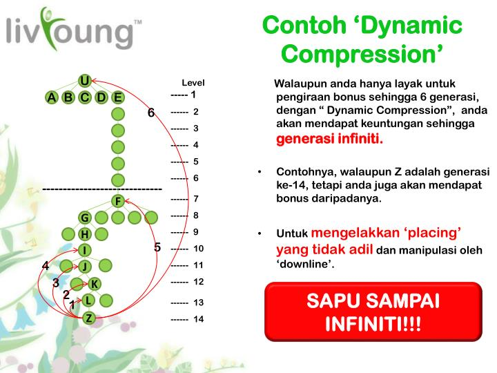 Contoh 'Dynamic Compression'