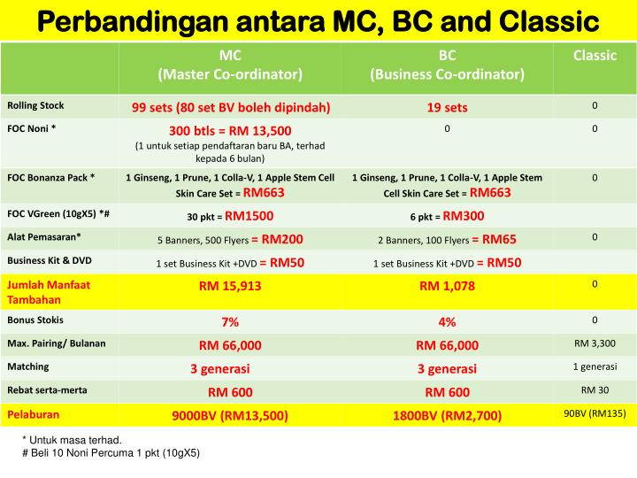 Perbandingan antara MC, BC and Classic