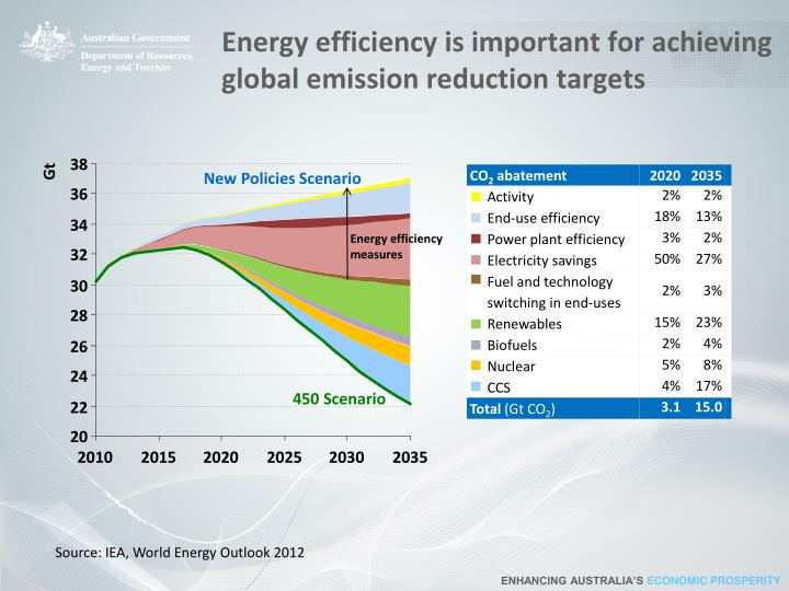 Energy efficiency is important for achieving global emission reduction targets