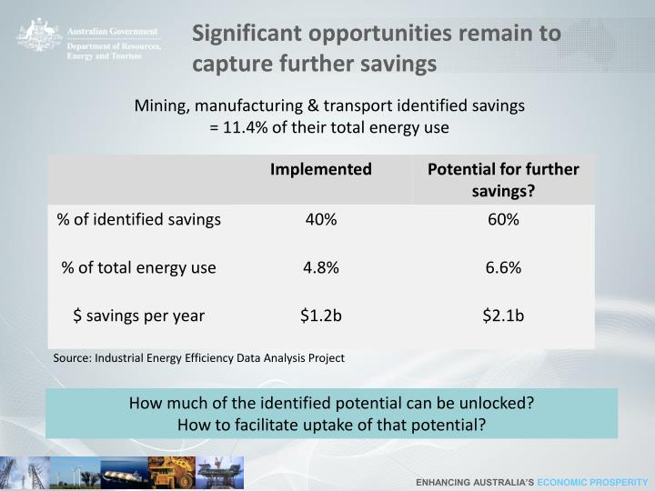 Significant opportunities remain to capture further savings