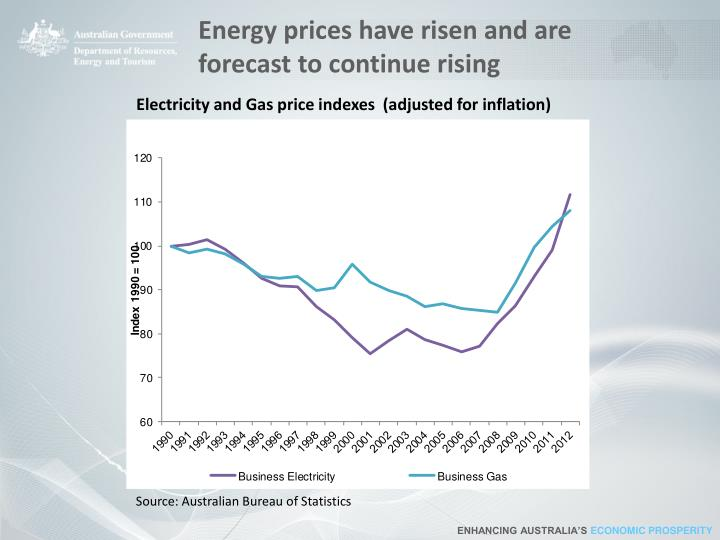 Energy prices have risen and are