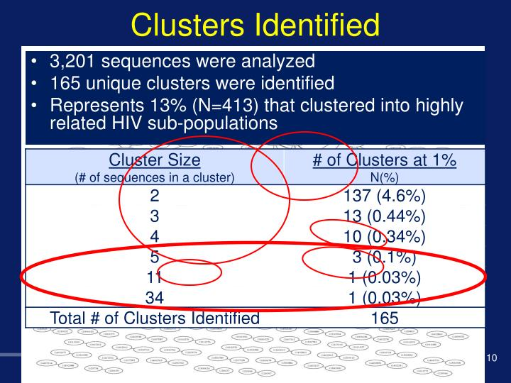 Clusters Identified