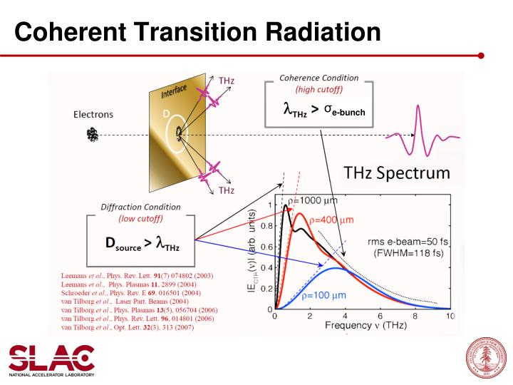 Coherent transition radiation