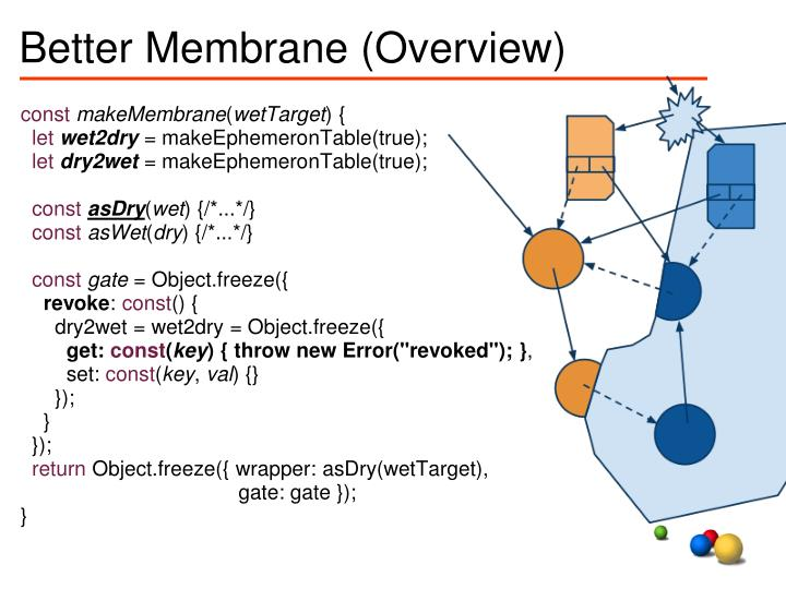 Better Membrane (Overview)