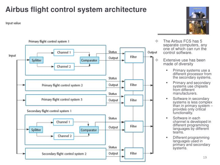 Airbus flight control system architecture
