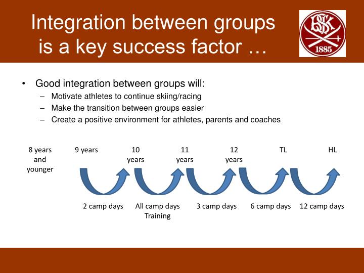 Integration between groups is a key success factor …