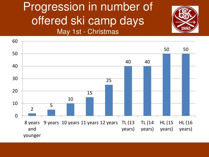 Progression in number of offered ski camp days