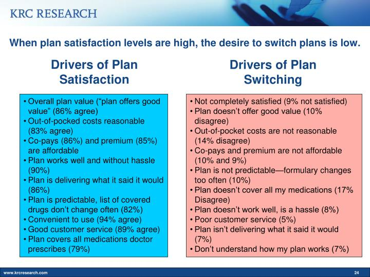 Drivers of Plan Satisfaction