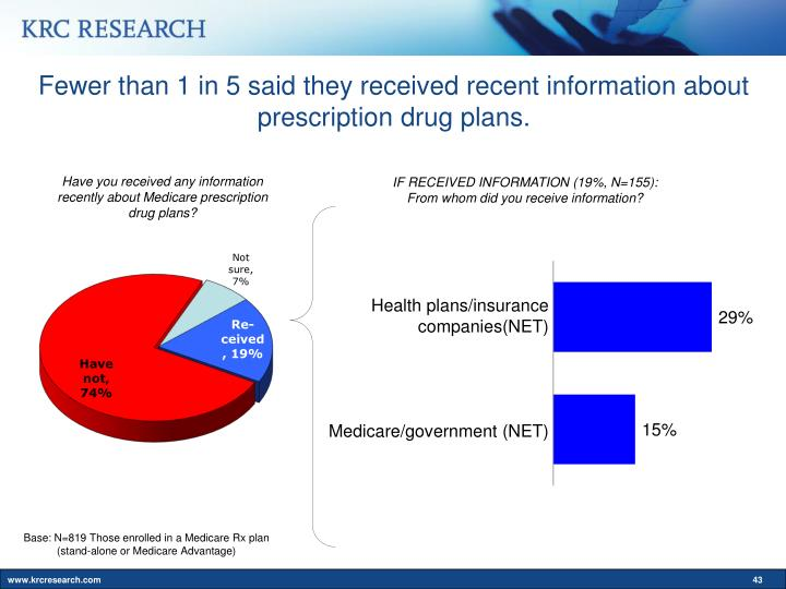 Fewer than 1 in 5 said they received recent information about prescription drug plans.