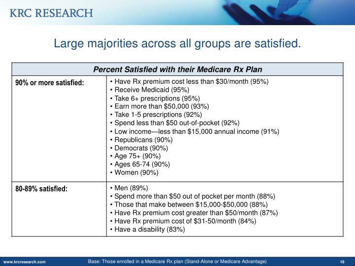 Large majorities