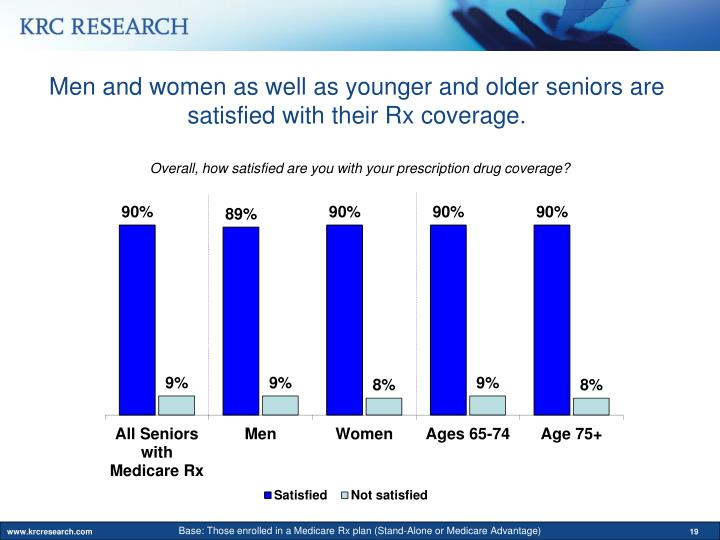 Men and women as well as younger and older seniors are