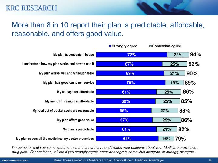 More than 8 in 10 report their plan is predictable, affordable, reasonable, and offers good value.