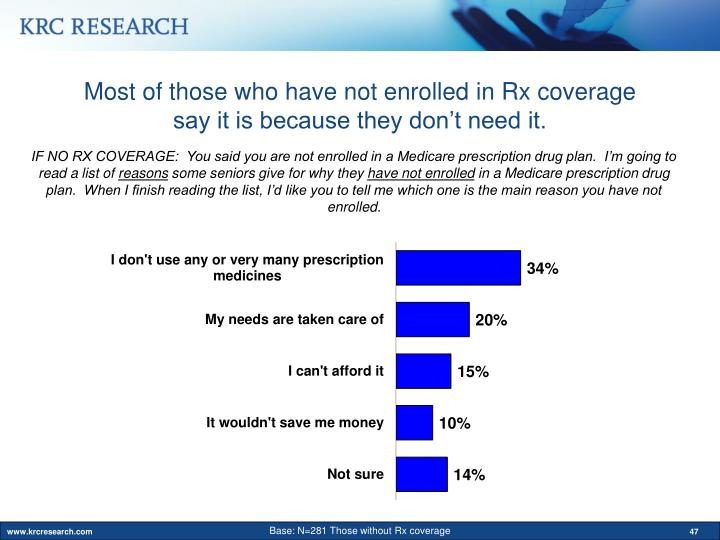 Most of those who have not enrolled in Rx coverage