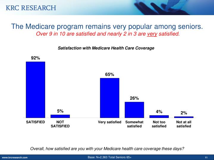 The Medicare program remains very popular among seniors.