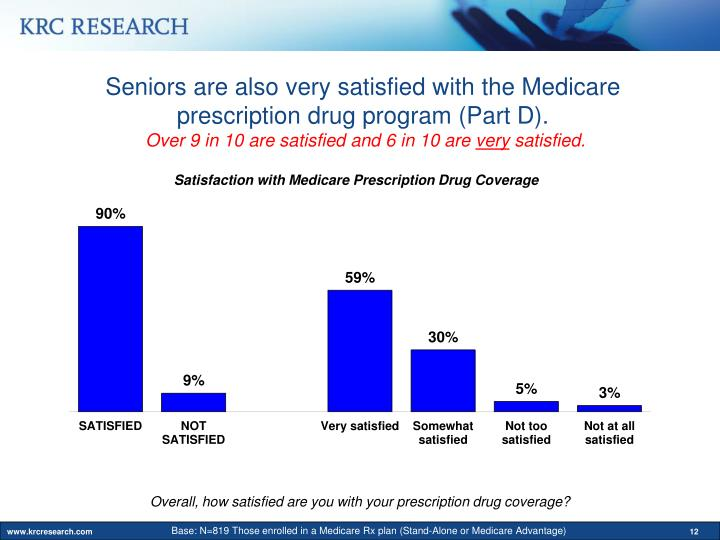 Seniors are also very satisfied with the Medicare prescription drug program (Part D).