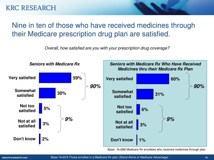 Nine in ten of those who have received medicines through their Medicare prescription drug plan are satisfied.