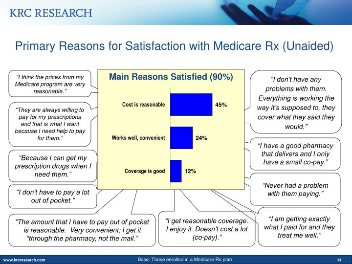 Primary Reasons for Satisfaction with Medicare Rx (Unaided)