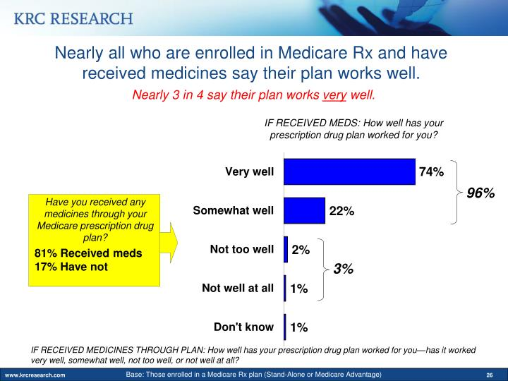 Nearly all who are enrolled in Medicare Rx and