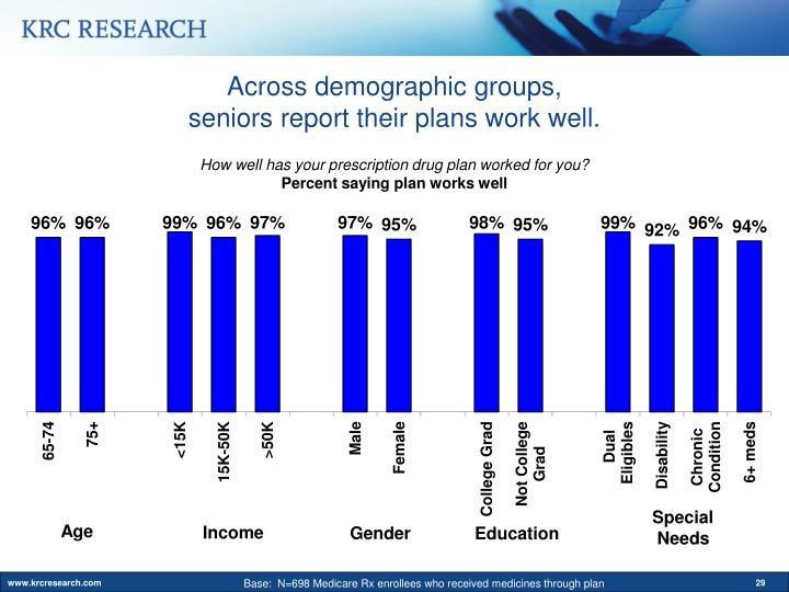 Across demographic groups,