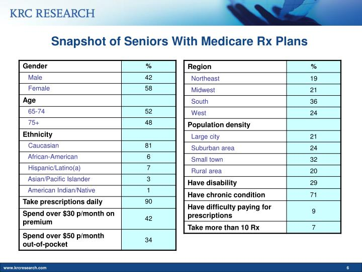 Snapshot of Seniors With Medicare Rx Plans