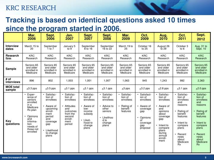 Tracking is based on identical questions asked 10 times since the program started in 2006.