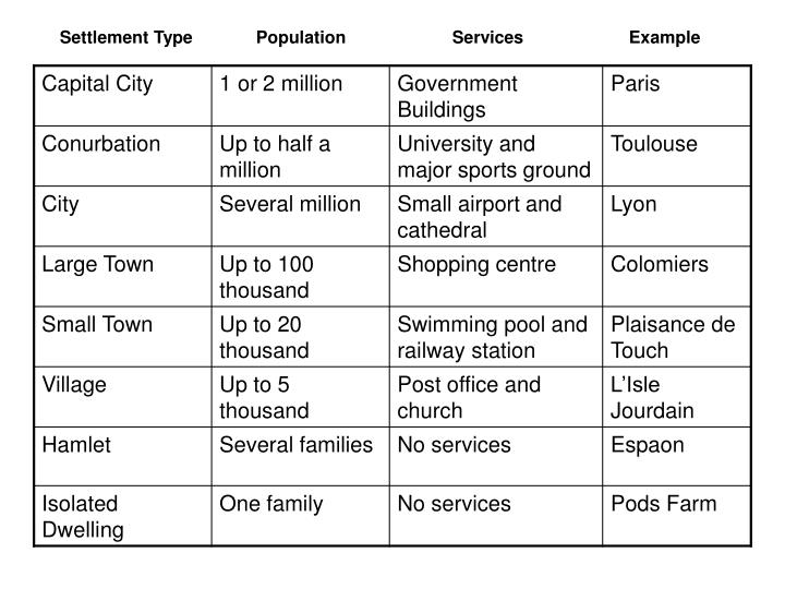 Settlement Type        PopulationServices    Example