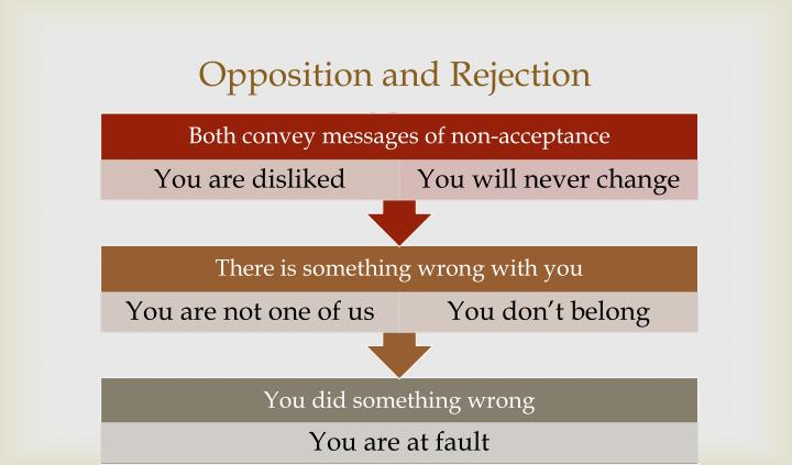 Opposition and Rejection