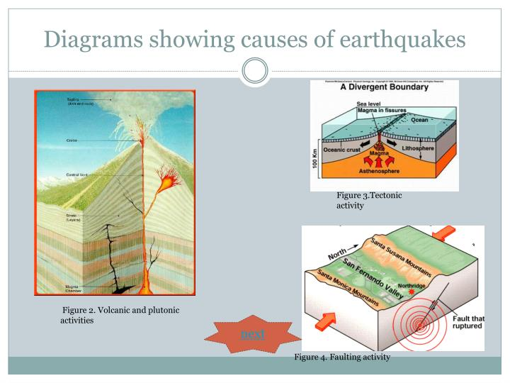 Diagrams showing causes of earthquakes