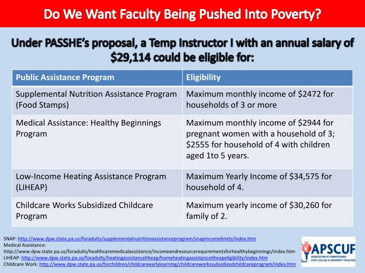 Do We Want Faculty Being Pushed Into Poverty?