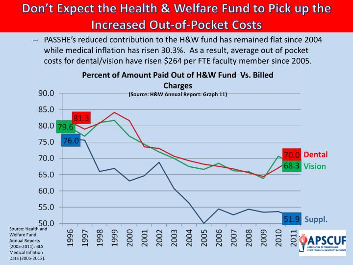 Don't Expect the Health & Welfare Fund to Pick up the Increased Out-of-Pocket Costs