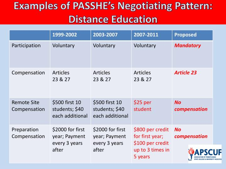 Examples of PASSHE's Negotiating Pattern: Distance Education