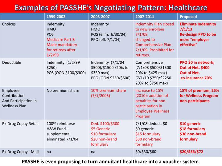 Examples of PASSHE's Negotiating Pattern: Healthcare