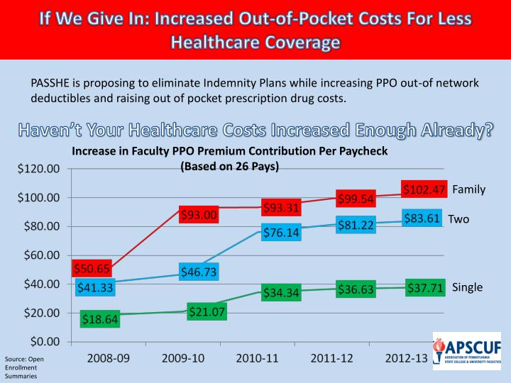 If We Give In: Increased Out-of-Pocket Costs For Less Healthcare Coverage