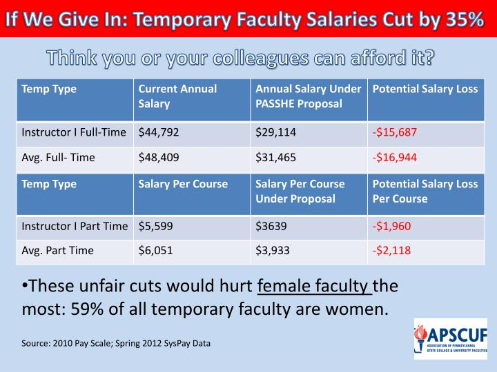 If We Give In: Temporary Faculty Salaries Cut by 35%