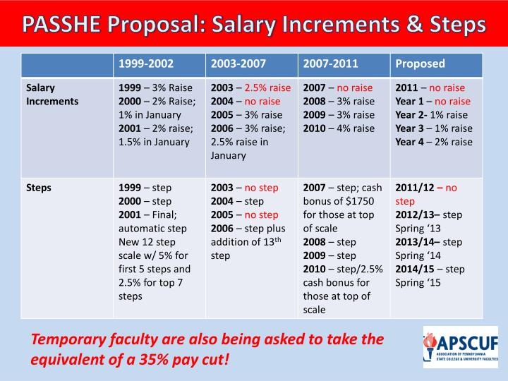 PASSHE Proposal: Salary