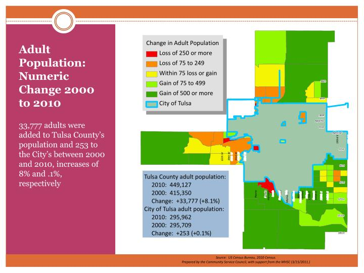 Adult Population: Numeric Change 2000 to 2010