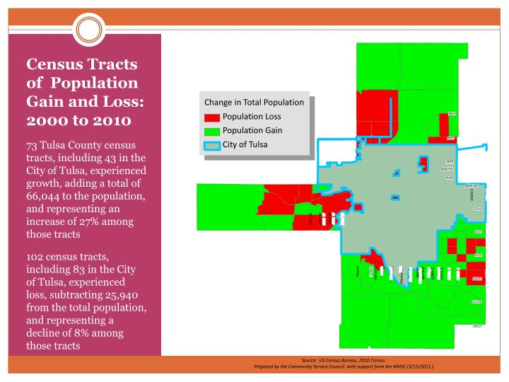 Census Tracts of  Population Gain and Loss:  2000 to 2010