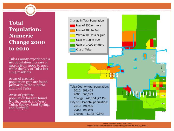 Total Population:  Numeric Change 2000 to 2010