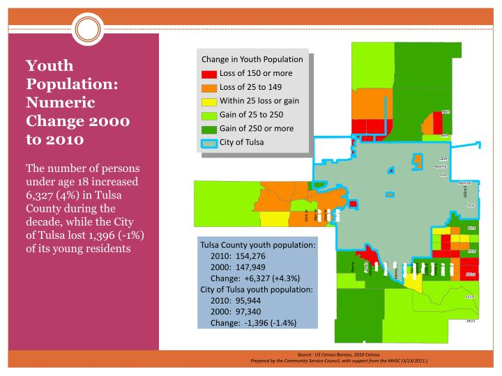 Youth Population: Numeric Change 2000 to 2010