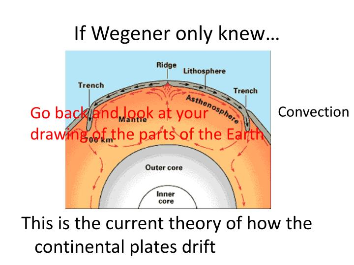 If Wegener only knew…