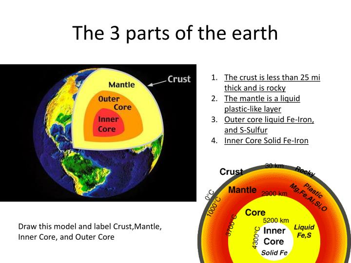 The 3 parts of the earth