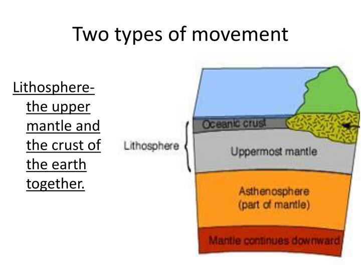 Two types of movement
