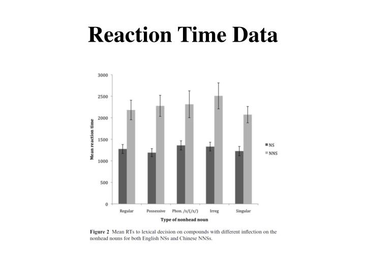 Reaction Time Data