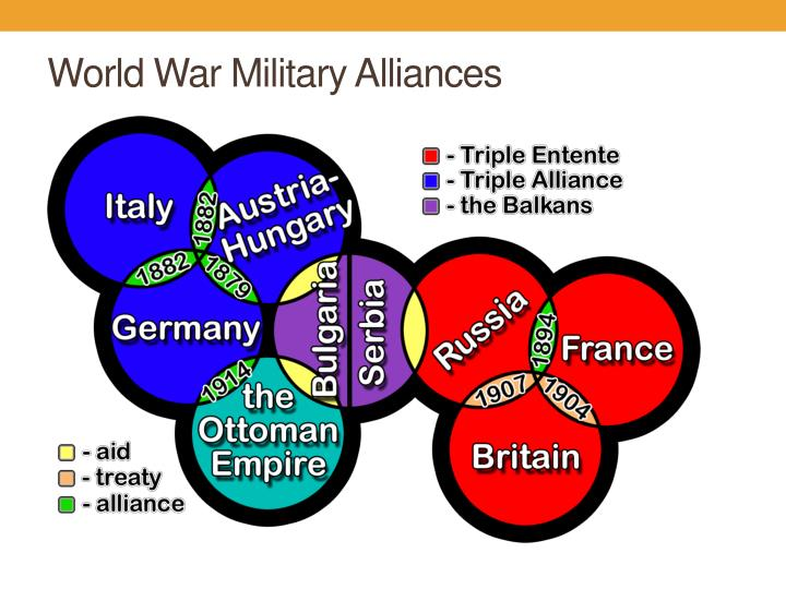 World War Military Alliances