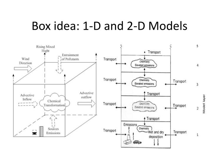 Box idea: 1-D and 2-D Models
